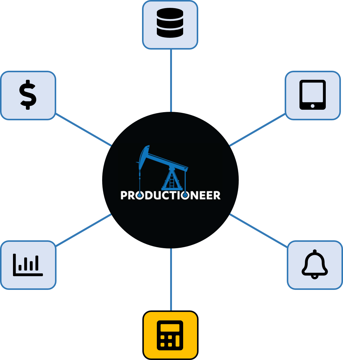 Productioneer allocations feature wheel