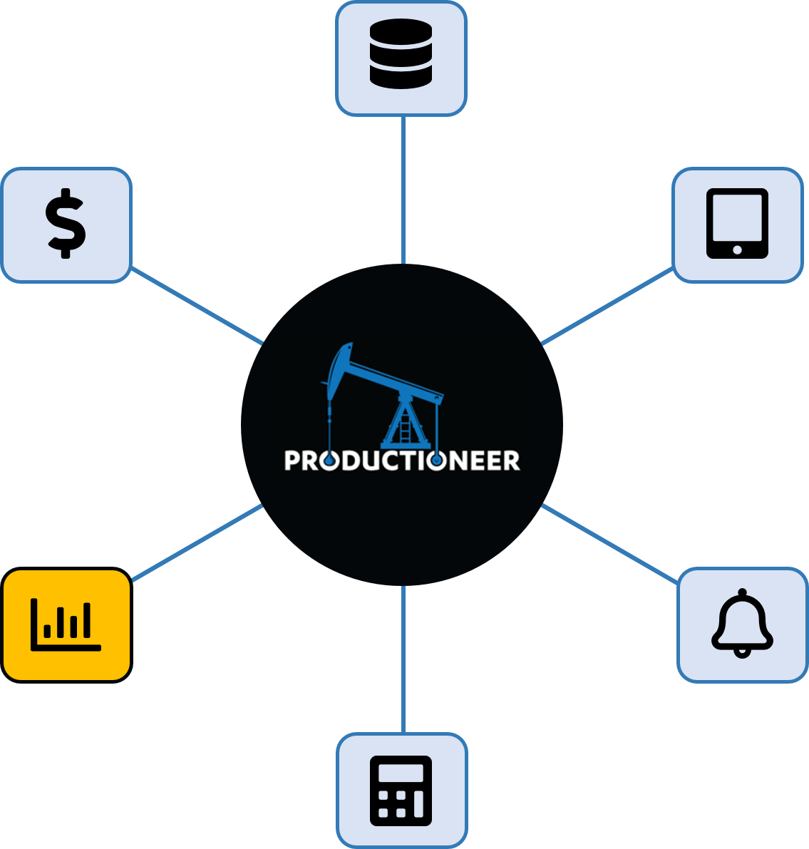 Productioneer reporting and analytics feature wheel