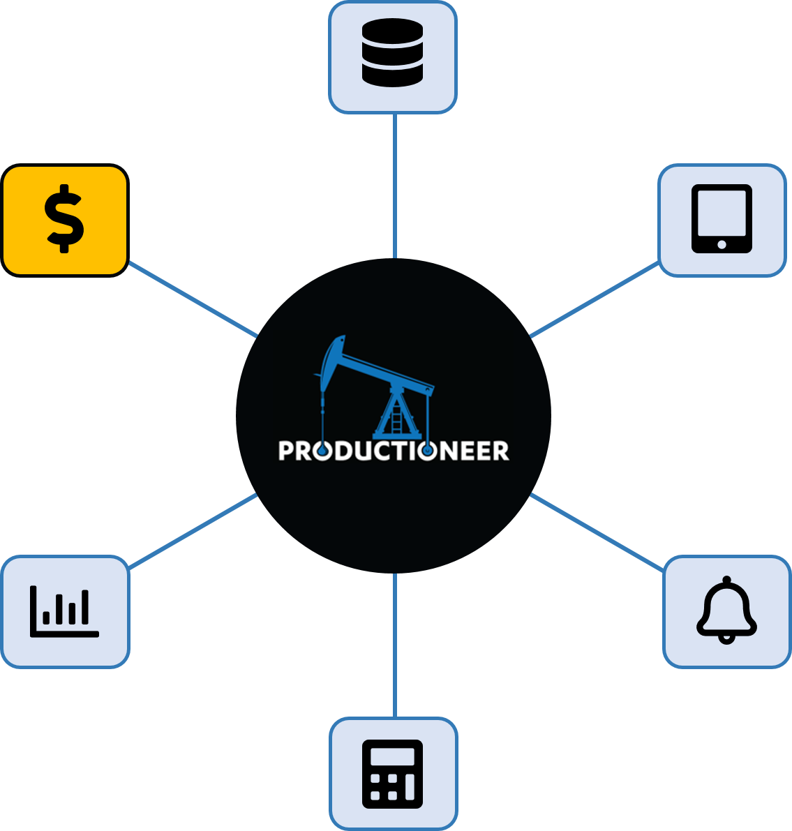 Productioneer expenditure tracking feature wheel