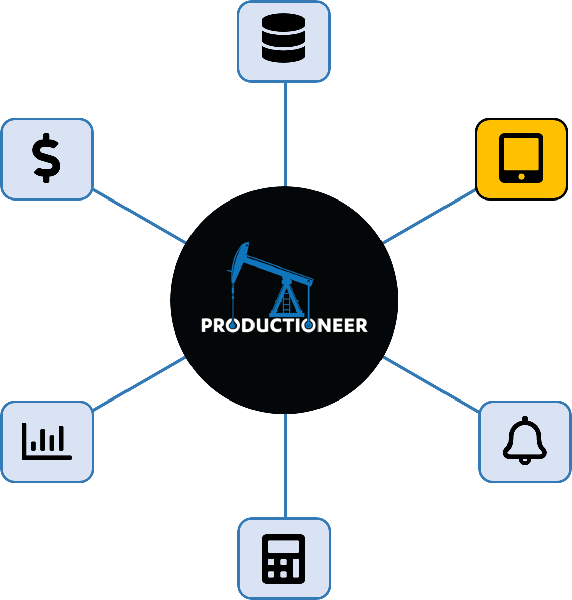 Productioneer supports multiple devices feature wheel