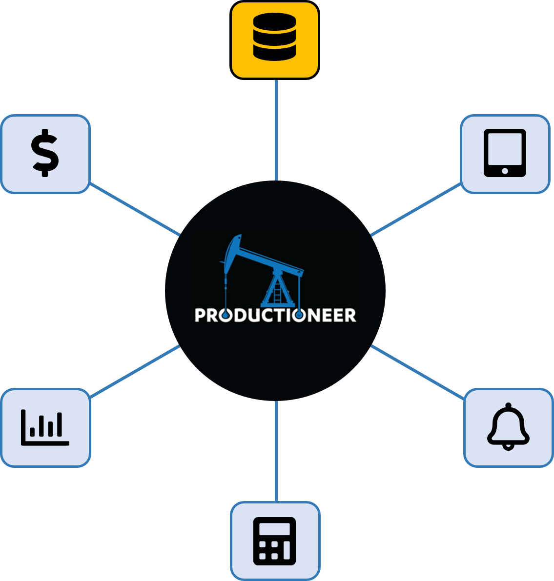 Productioneer data capture feature wheel